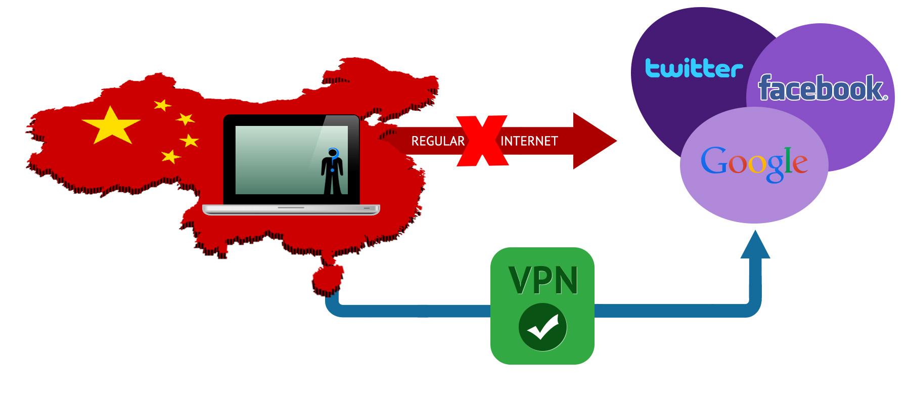 VPN Benutzer im China blockiert