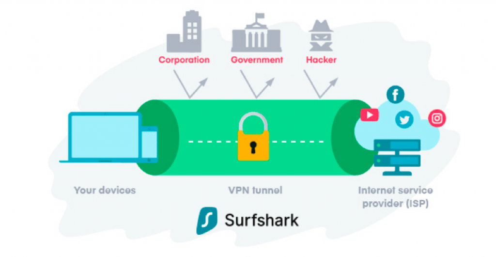 VPN surfshark review